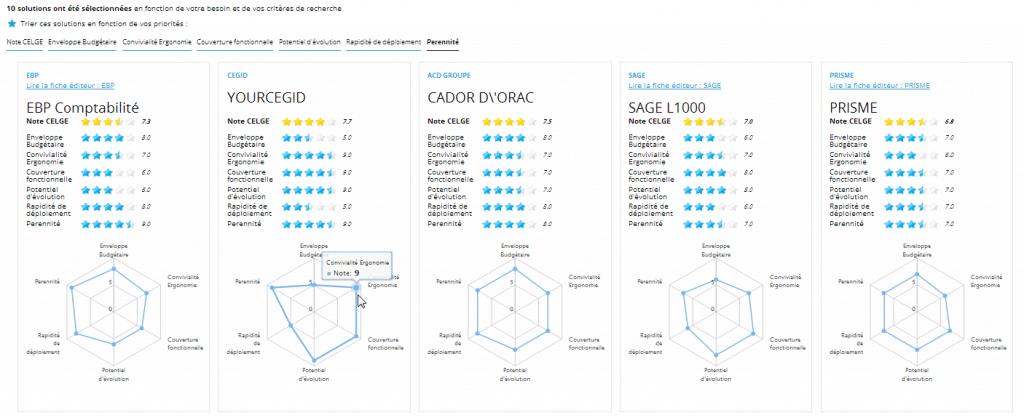 Aperçu des résultats du comparateur pour logiciel comptabilité