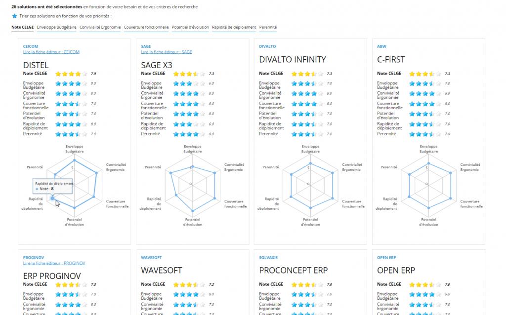 logiciel erp comparaison de 8 éditeurs