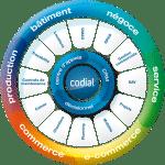 codial 0
