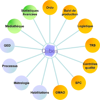 Graphiques des modules du logiciel Qubes MES