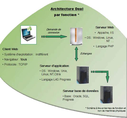 schéma deal informatique l'architecture de solutions par fonction