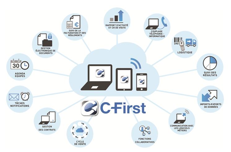 logiciel crm pc tablette et iphone fonctionnalités erp
