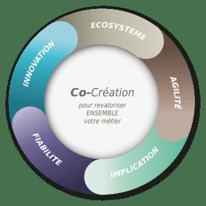 cycle co creation