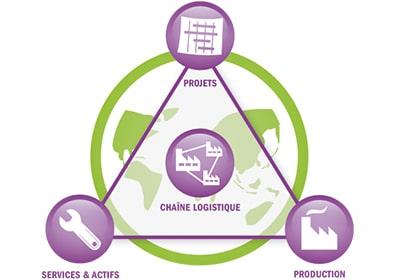 projets chaine logistique