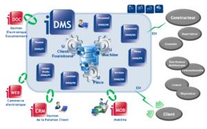 schéma DMS Erp Irium