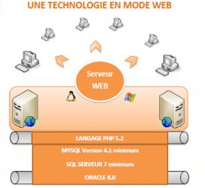 serveur web language php