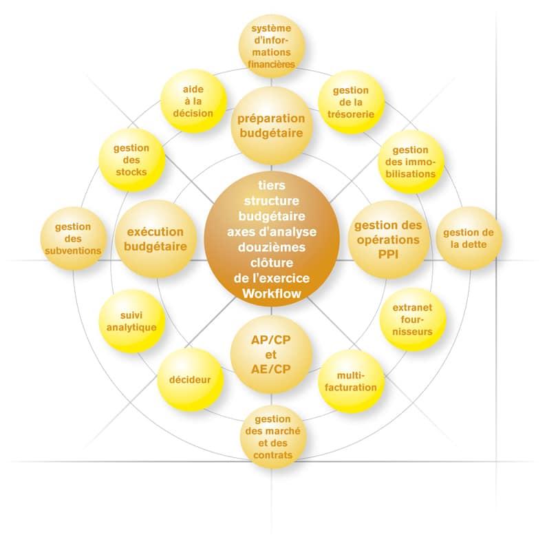 schéma des axes logiciel gestion des stocks et autres fonctionnalités pour le chef d'entreprise