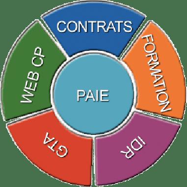 inpact externalisation de la paie celge