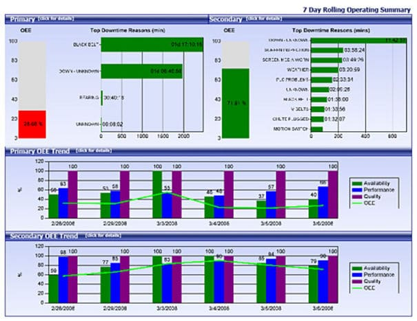 MES, Manufacturing Execution system,