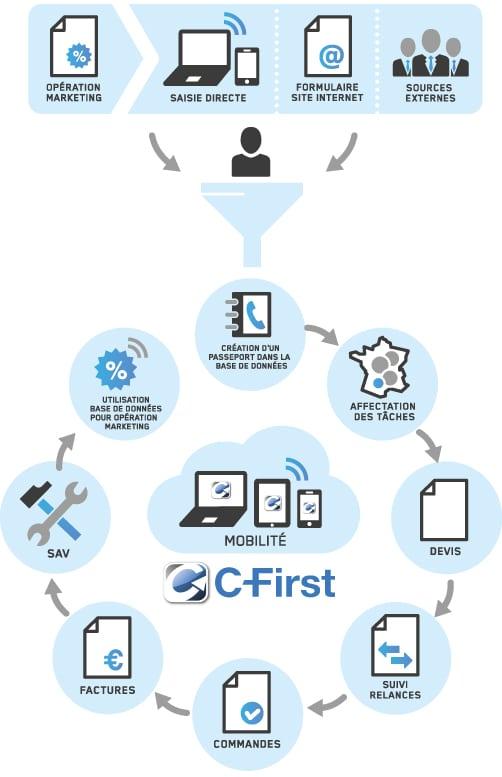 crm etapes et fonctions du logiciel