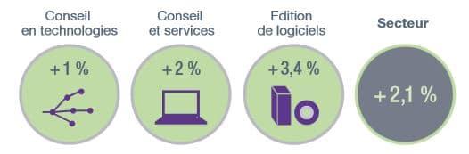 chiffres croissance marché IT et logiciel du syntec numérique