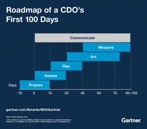 Retro-planning de Gartner sur la manière dont les CDO devraient mener leur missions
