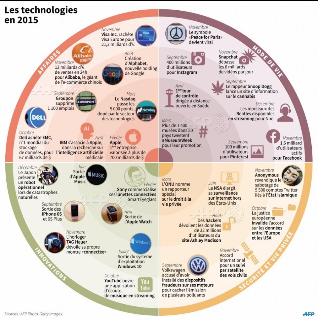 L'AFP dévoile une infographie rétrospective des événements technologiques 2015