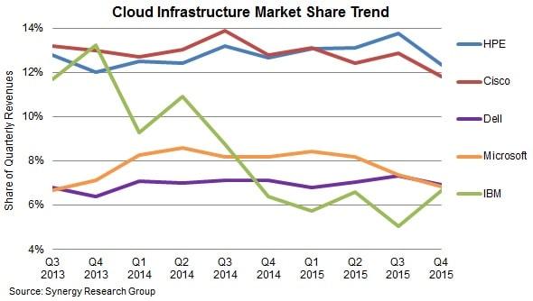 graphique tendances infrastructure cloud HPE et Cisco