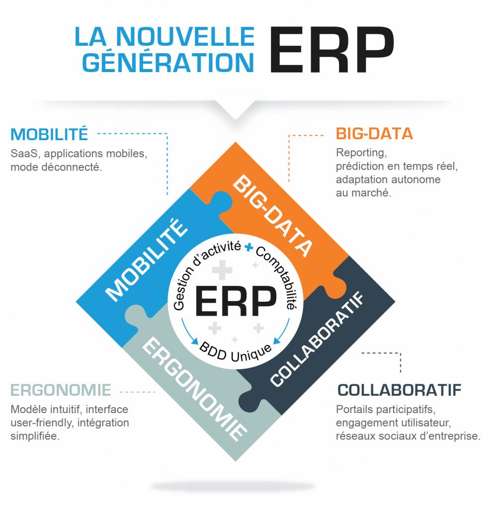 ERP fonctionnalités