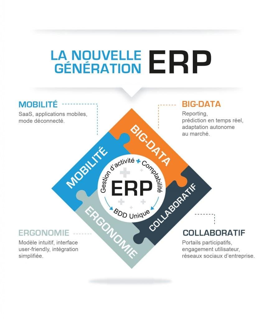 Que pouvons nous attendre des ERP en 2016 ?