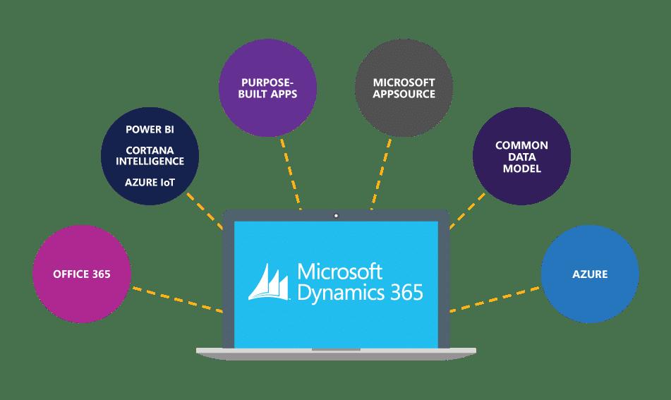 Microsoft affirme sa position de leader avec Dynamics 365