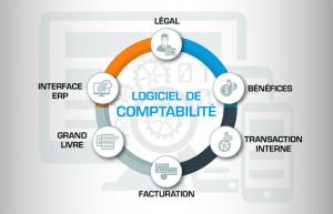 Infographie logiciels de comptabilité