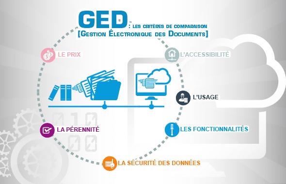 Gestion Électronique des Documents : les critères de comparaison