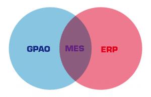 ERP, GPAO, MES, des systèmes complémentaires et synergiques