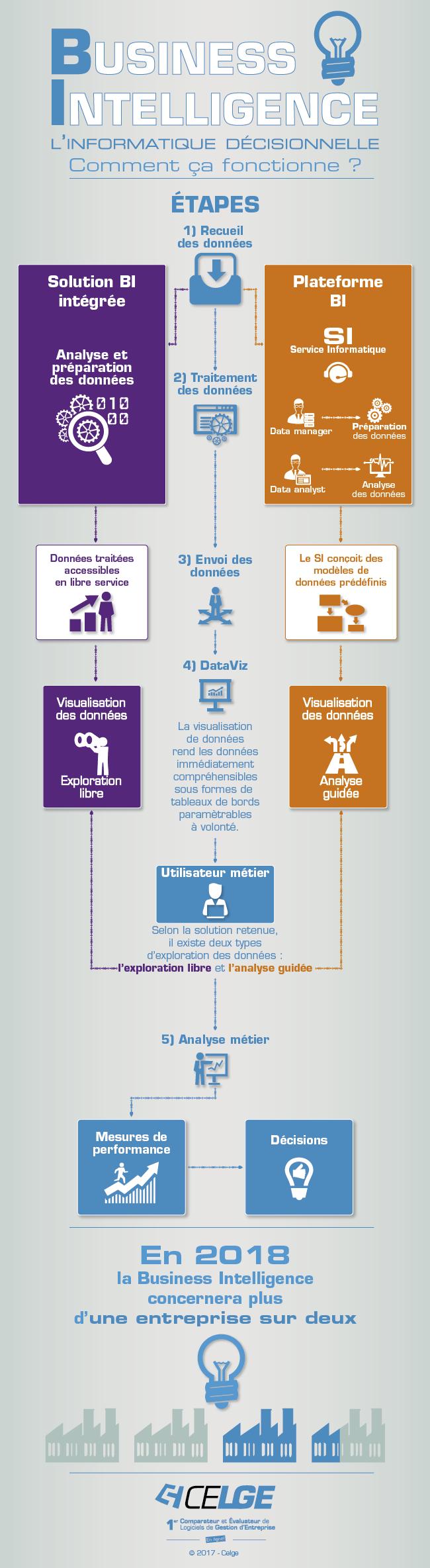 Fonctionnement de l'informatique décisionnelle (BI - Business Intelligence) en entreprise