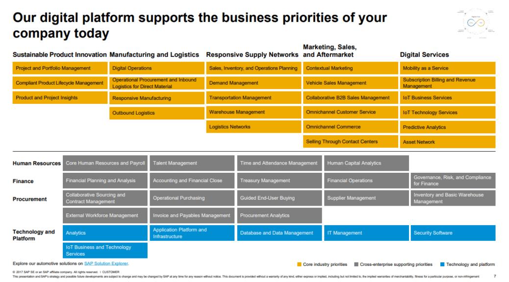 roadmap erp automobile SAP