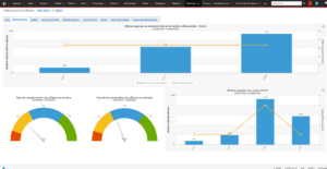 Outil CRM analytique Bluenote
