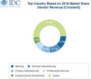 bid data chiffres marché banque production