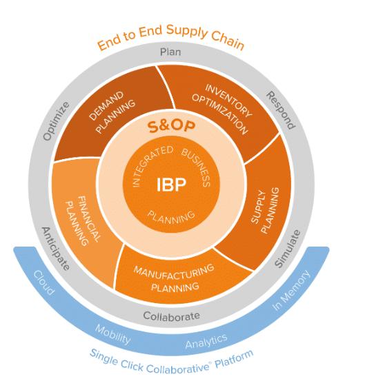 erp supply chain pharmaceutique