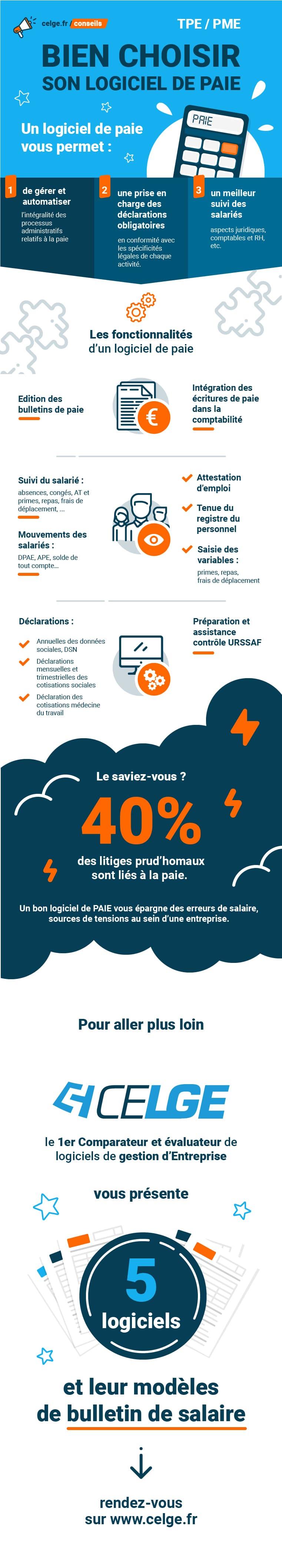 Infographie : comment bien choisir son logiciel de gestion de la paie