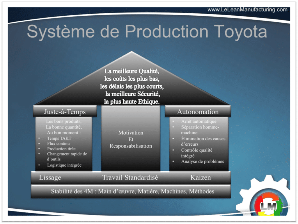 Système Production Toyota