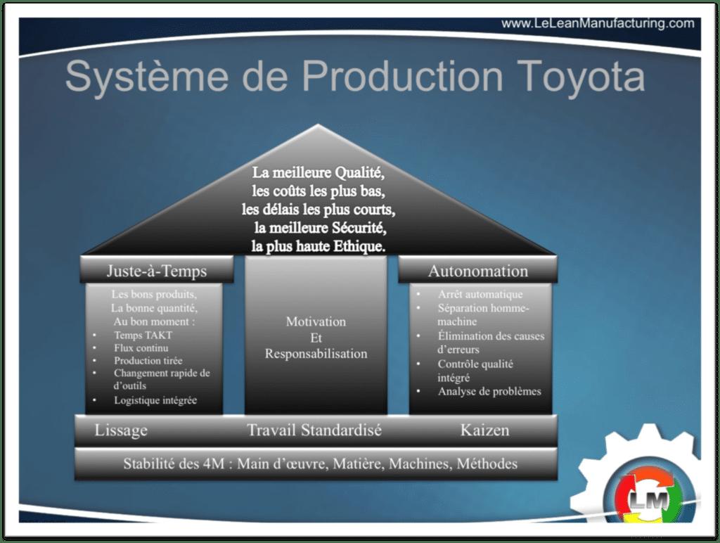Système Production Toyota