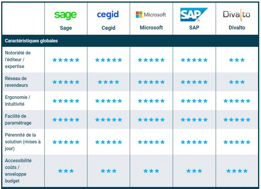 comparatif logiciel erp gestion commerciale sage sap