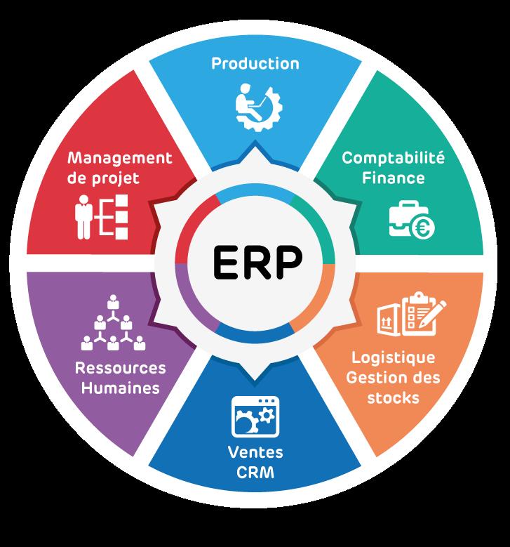 schéma PGI - ERP