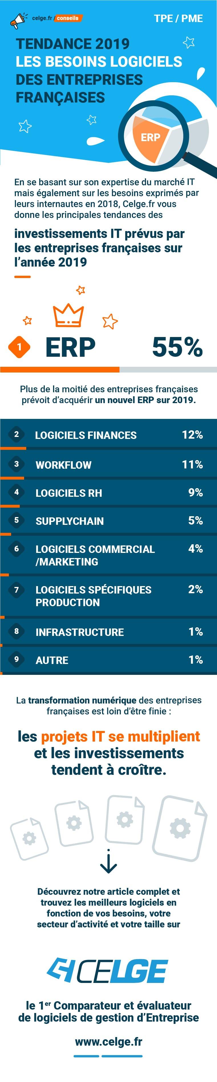 infographie tendances logiciels