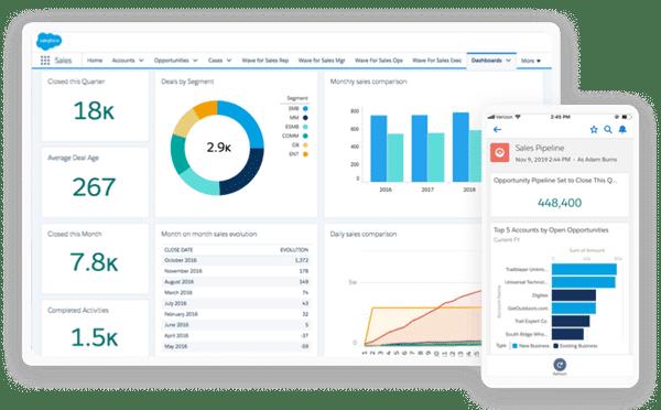 CRM Salesforce - Tableau de bord