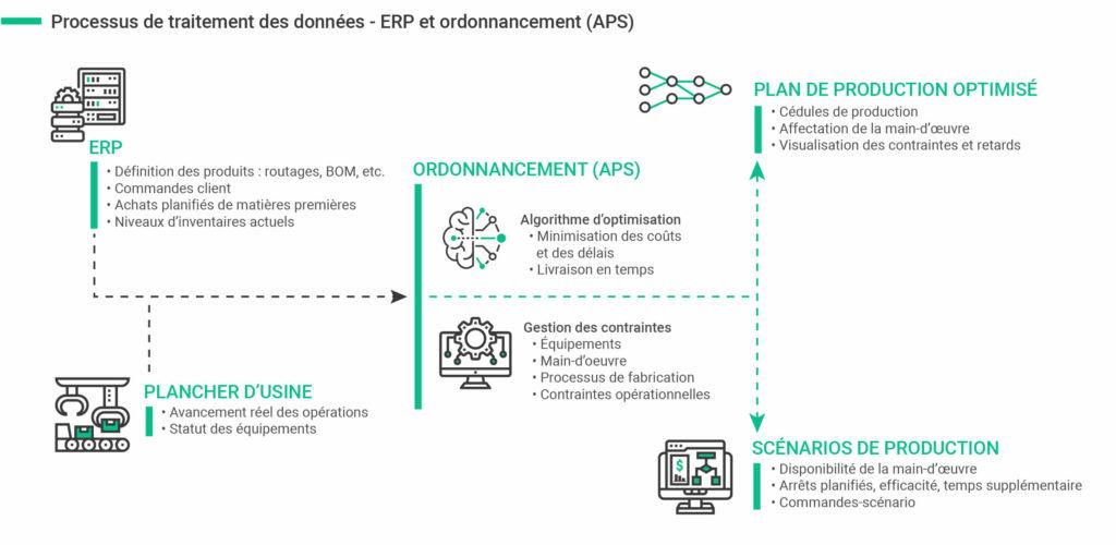 Syncrun Arima ERP et Ordonnancement