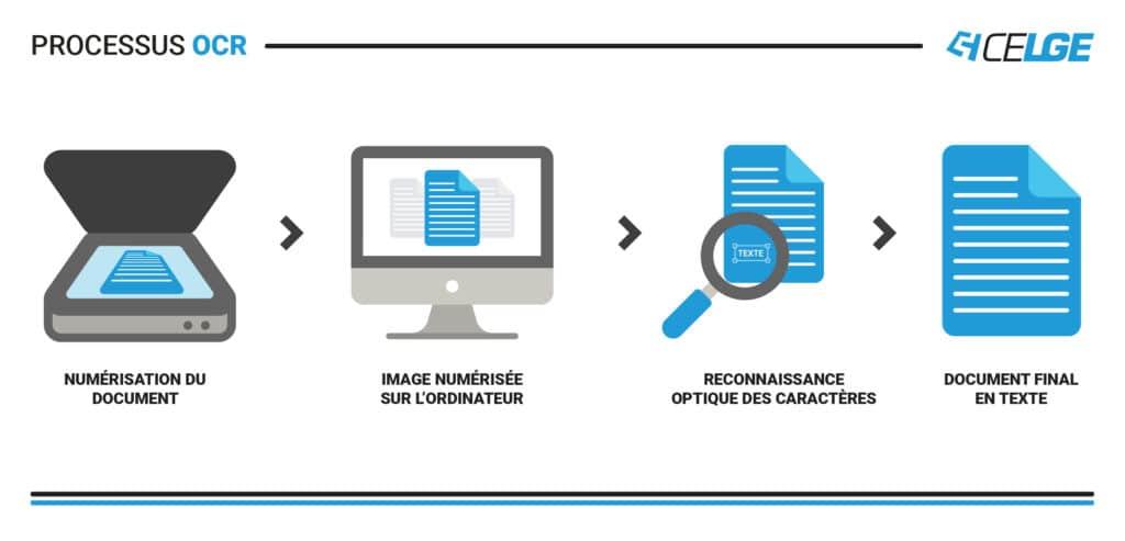 ocr reconnaissance documents