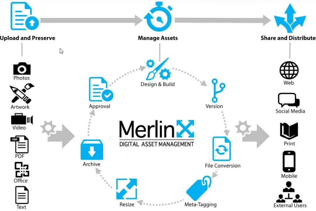 Merlinx DAM Digital Asset Management