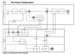 schéma exemple de business process bpmn2