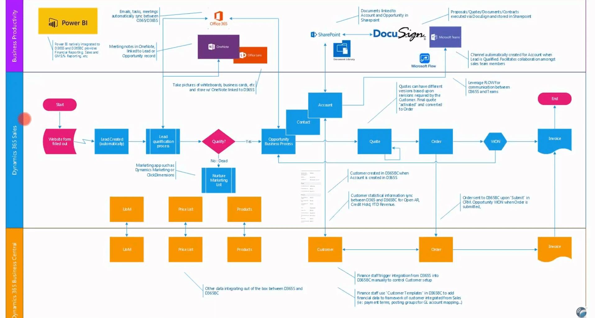 crm microsoft processus de vente et interfaces office