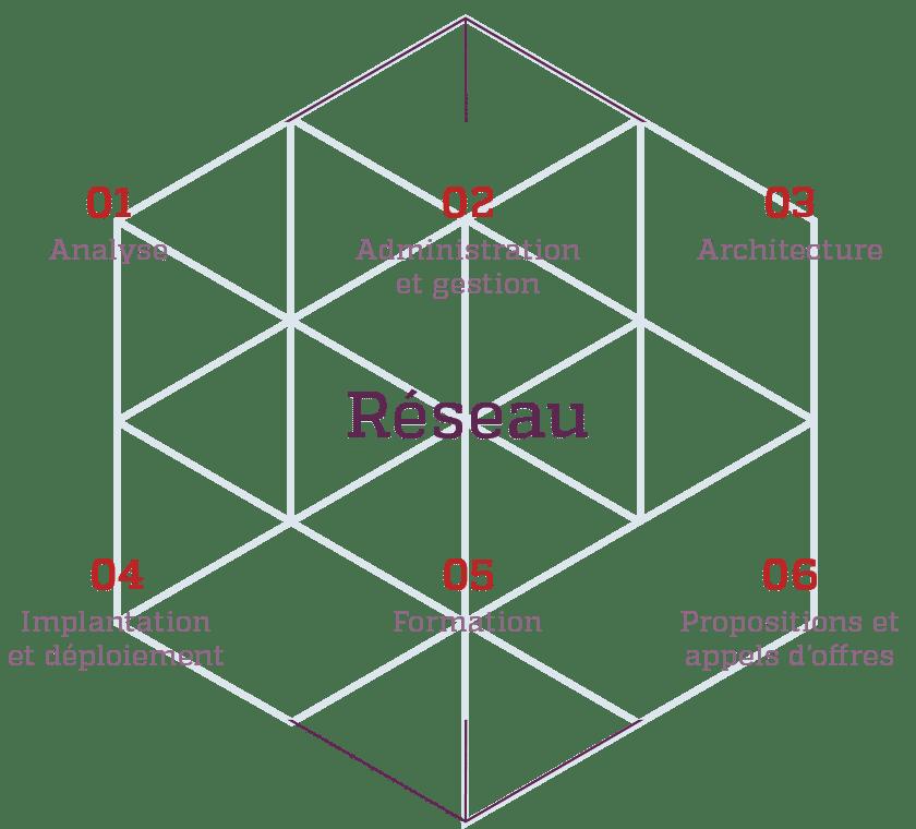Kinessor schema